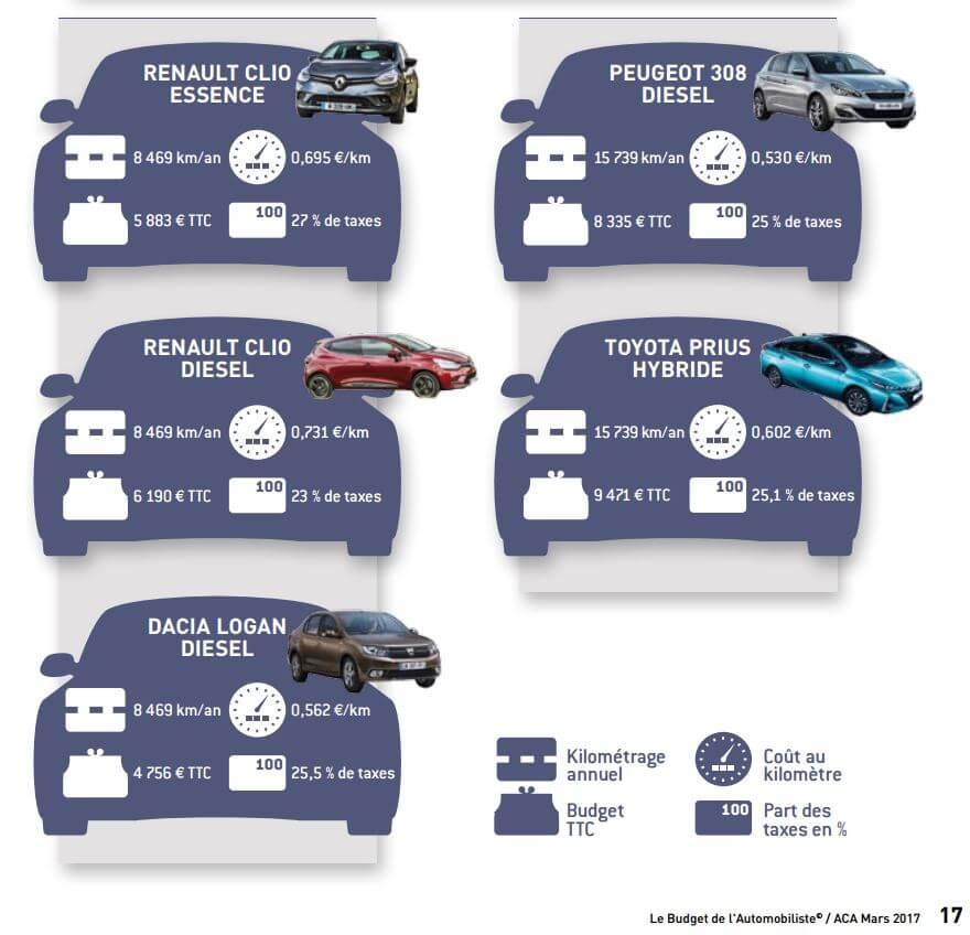 Comparatif budget auto